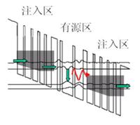 QCL----量子级联激光器简介