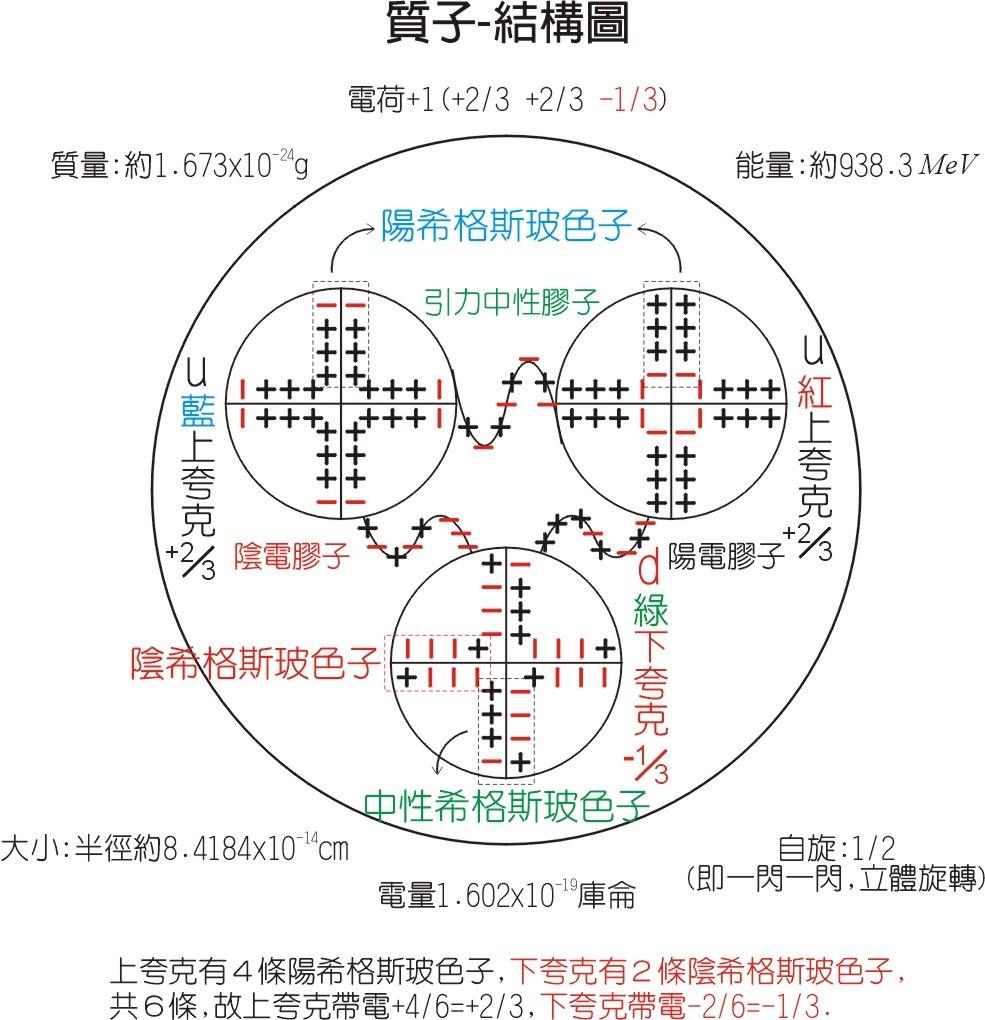 宇宙线:质子-内部结构模型图