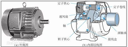电动机和三相电动机